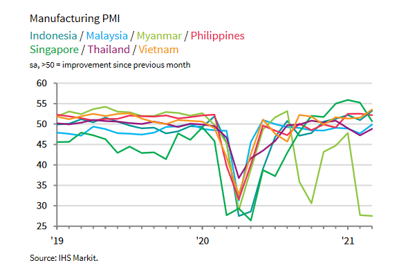 ASEAN's Manufacturing Sector Returns to Growth in March