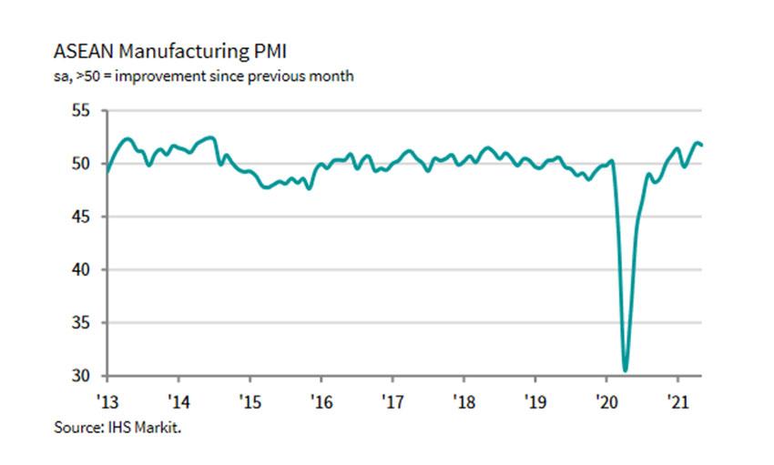 ASEAN's Manufacturing PMO